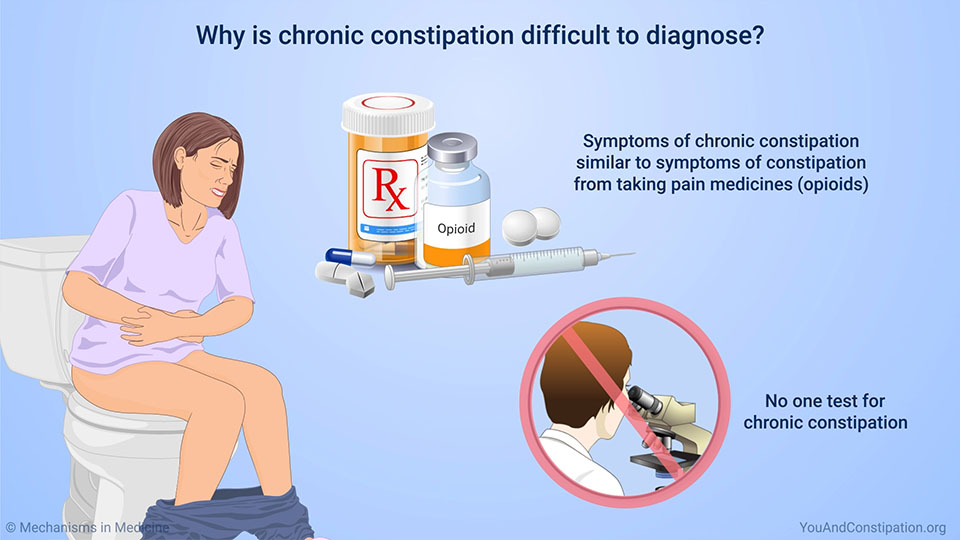 Why is chronic constipation difficult to diagnose?