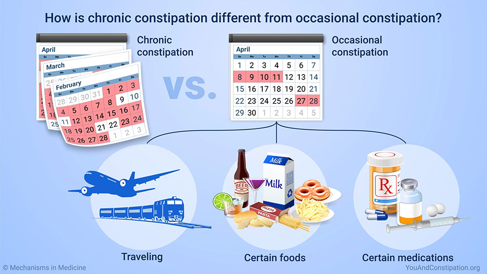 How is chronic constipation different from occasional constipation?