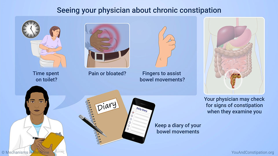 Seeing your physician about chronic constipation