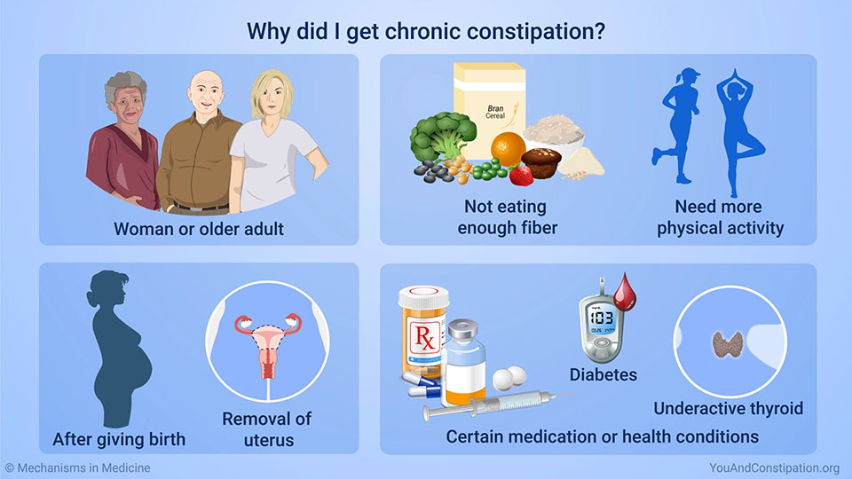 Why did I get chronic constipation?